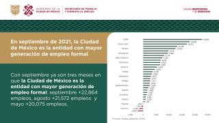 Mantiene Ciudad de México ritmo de recuperación del empleo formal por tercer mes consecutivo
